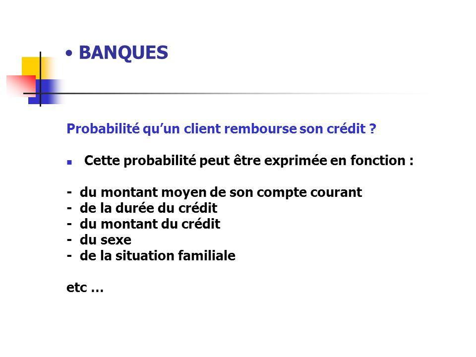 BANQUES Probabilité qu'un client rembourse son crédit