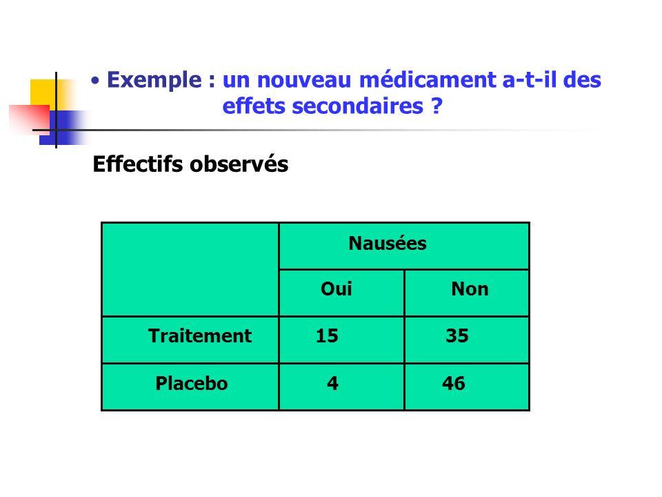 Exemple : un nouveau médicament a-t-il des effets secondaires