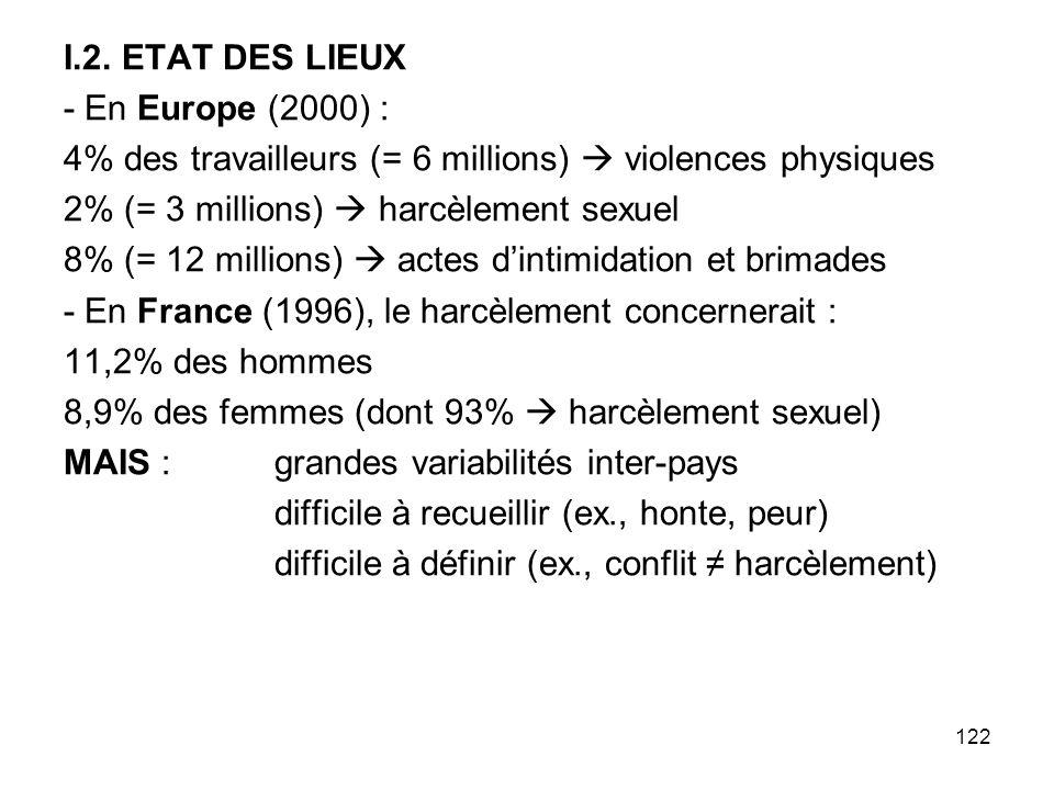 I.2. ETAT DES LIEUX - En Europe (2000) : 4% des travailleurs (= 6 millions)  violences physiques.