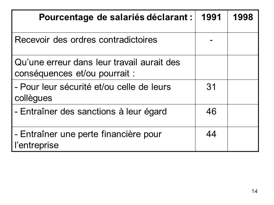 Pourcentage de salariés déclarant :