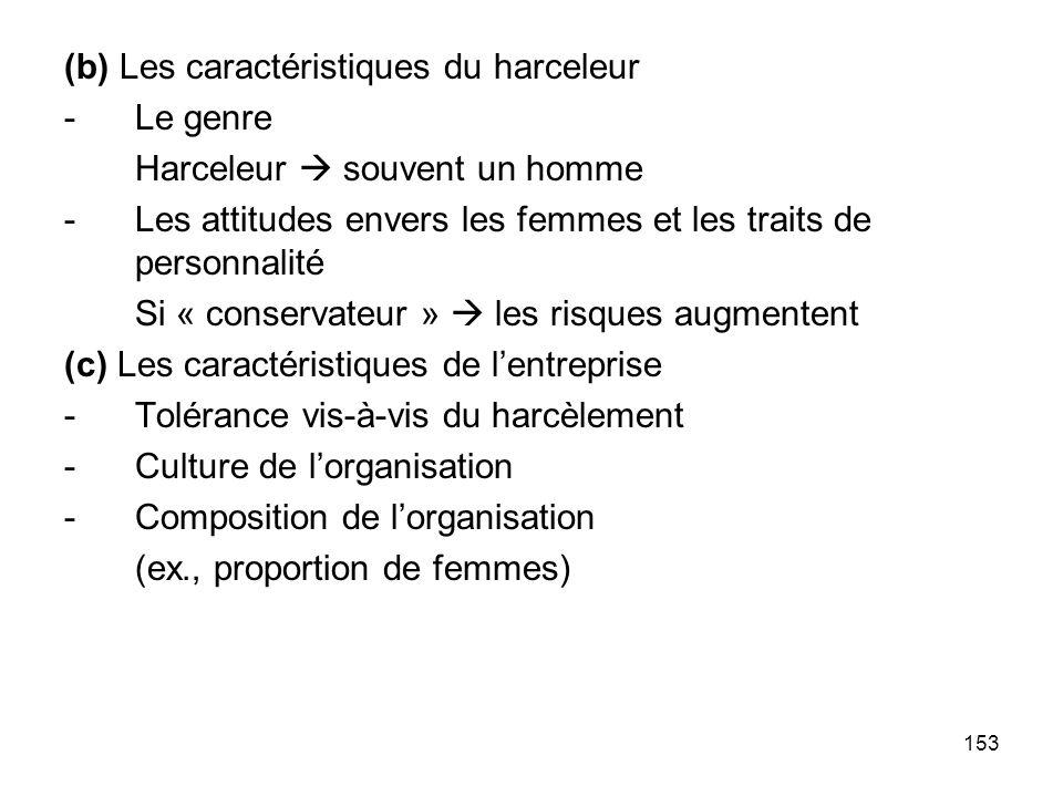 (b) Les caractéristiques du harceleur