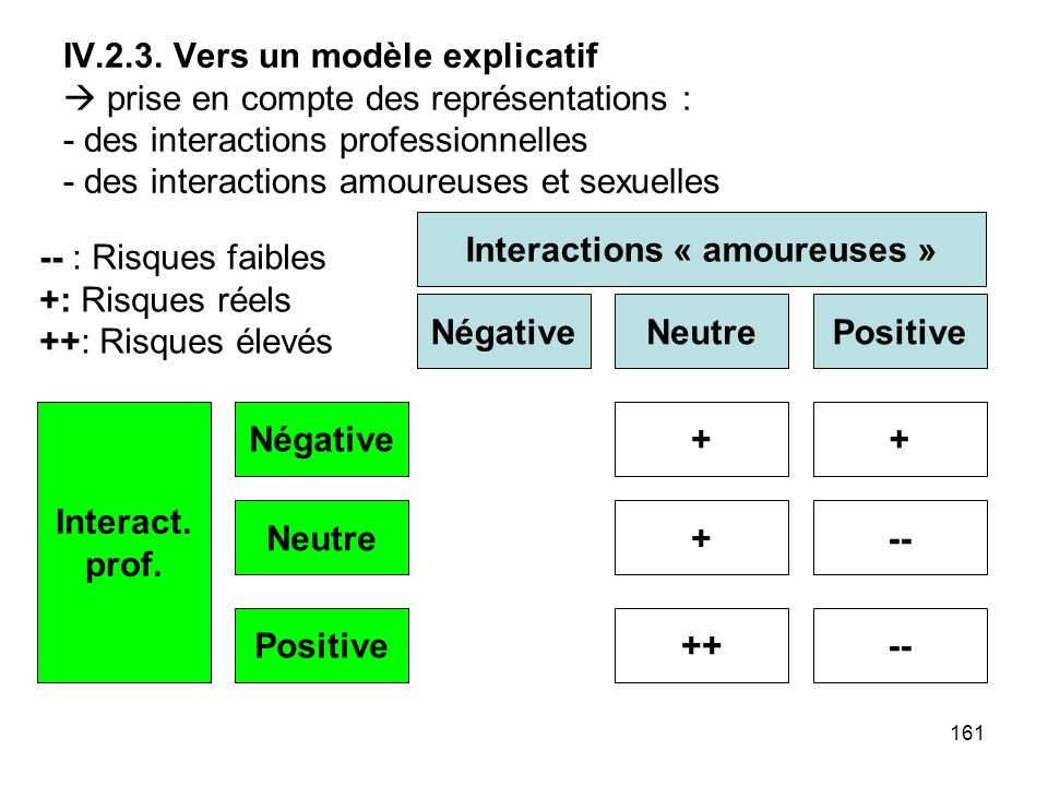 Interactions « amoureuses »
