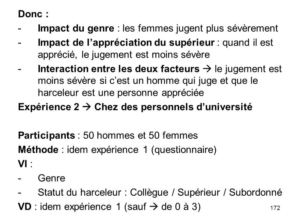 Donc : Impact du genre : les femmes jugent plus sévèrement.