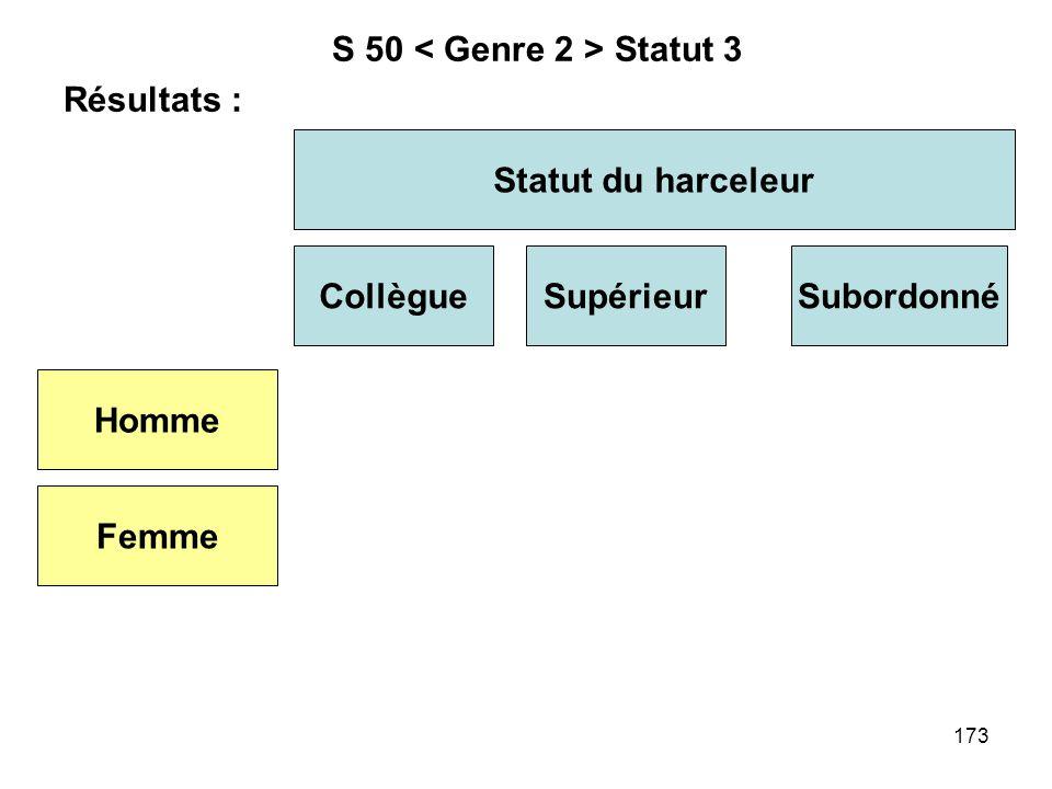 S 50 < Genre 2 > Statut 3