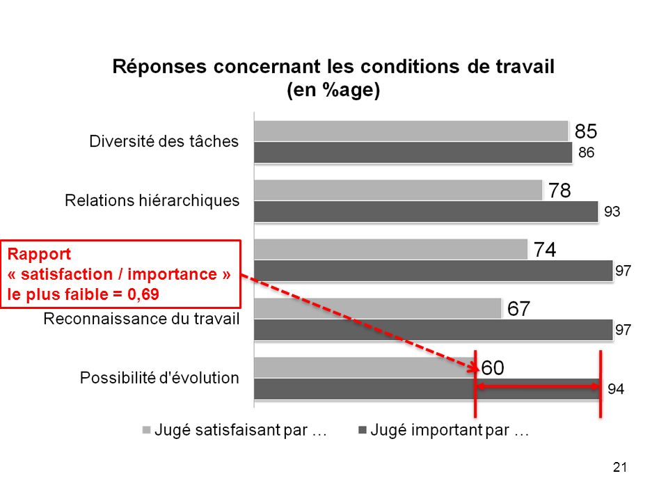 Rapport « satisfaction / importance » le plus faible = 0,69