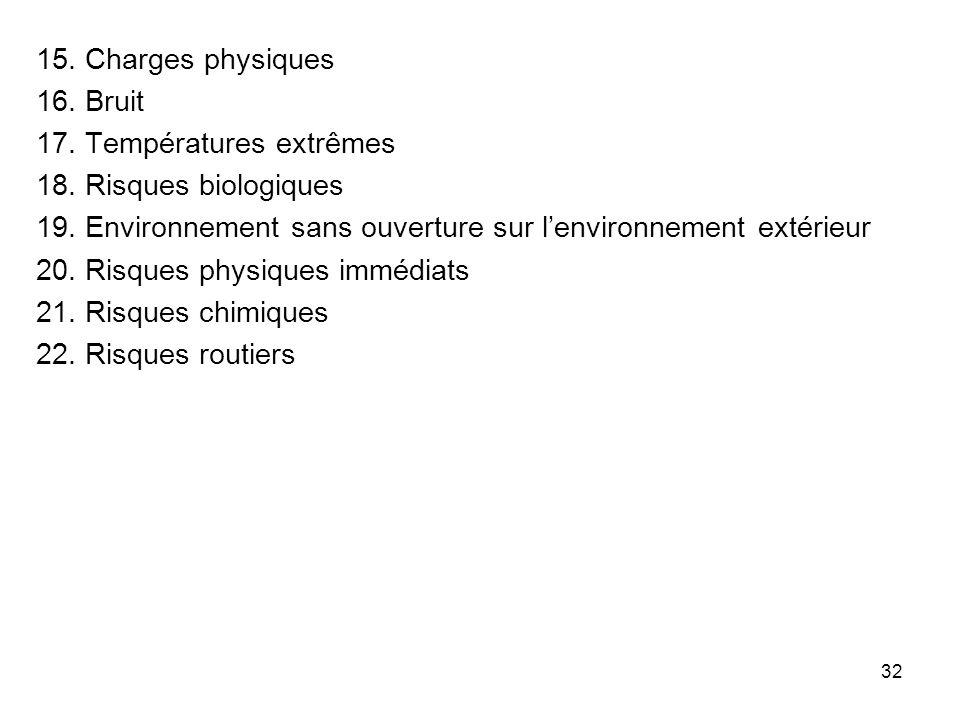15. Charges physiques 16. Bruit. 17. Températures extrêmes. 18. Risques biologiques.