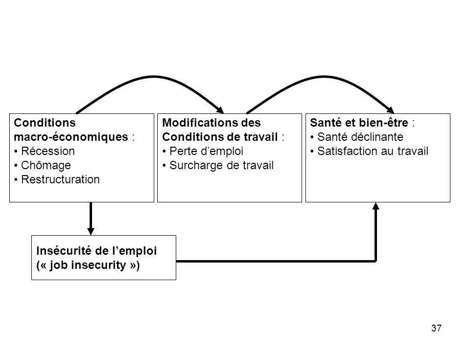 Conditions macro-économiques : Récession. Chômage. Restructuration. Modifications des. Conditions de travail :