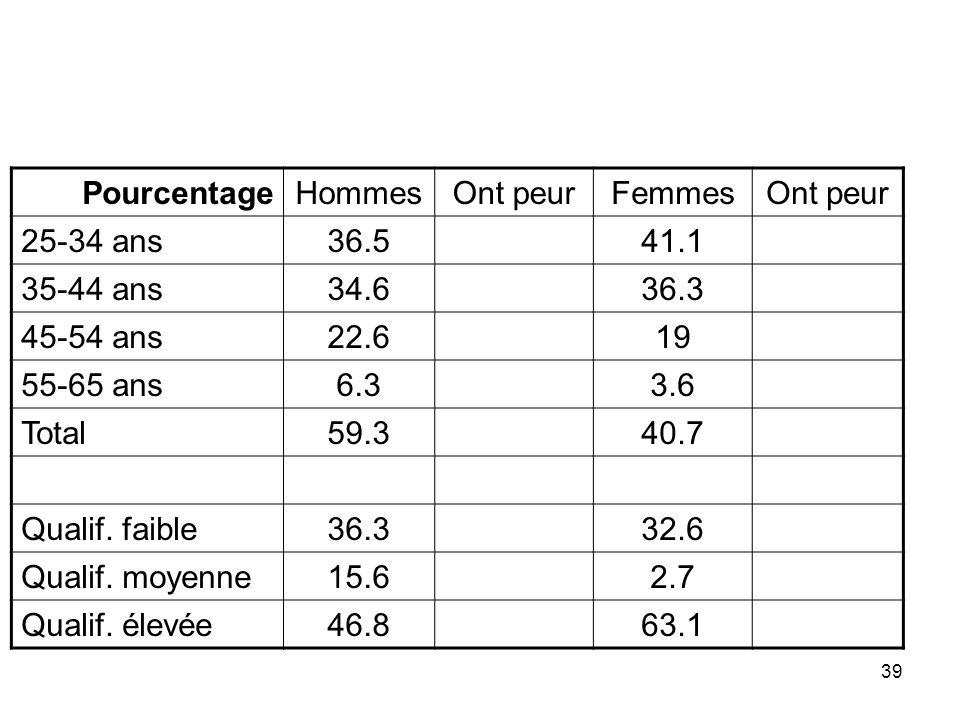 Pourcentage Hommes. Ont peur. Femmes. 25-34 ans. 36.5. 41.1. 35-44 ans. 34.6. 36.3. 45-54 ans.