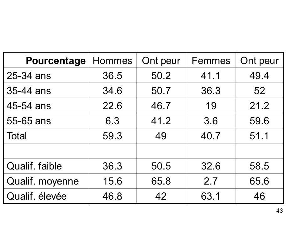 Pourcentage Hommes. Ont peur. Femmes. 25-34 ans. 36.5. 50.2. 41.1. 49.4. 35-44 ans. 34.6. 50.7.
