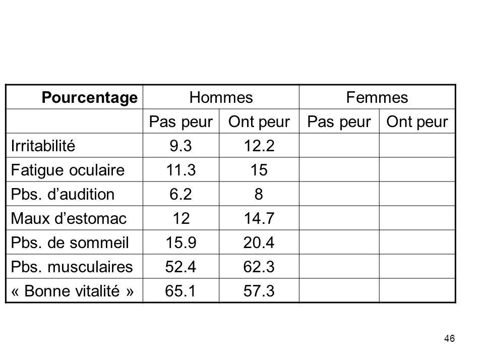 Pourcentage Hommes. Femmes. Pas peur. Ont peur. Irritabilité. 9.3. 12.2. Fatigue oculaire. 11.3.