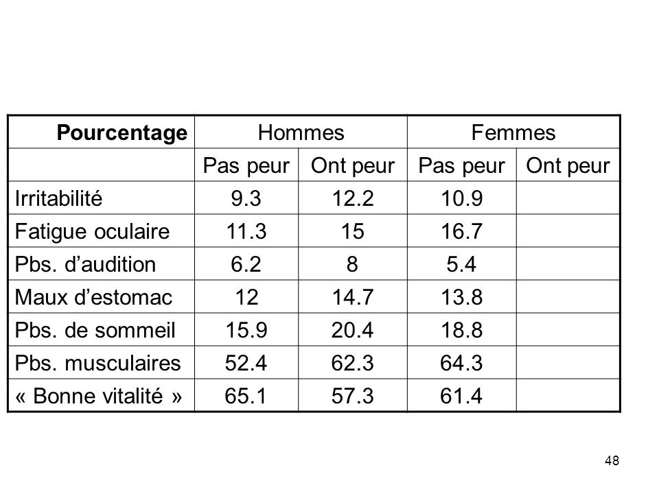 Pourcentage Hommes. Femmes. Pas peur. Ont peur. Irritabilité. 9.3. 12.2. 10.9. Fatigue oculaire.