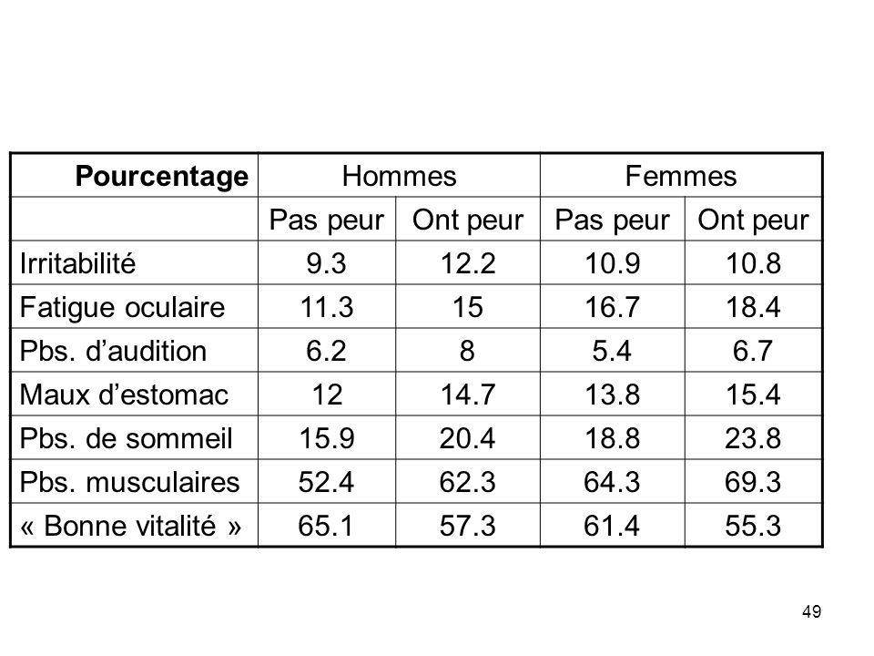 Pourcentage Hommes. Femmes. Pas peur. Ont peur. Irritabilité. 9.3. 12.2. 10.9. 10.8. Fatigue oculaire.