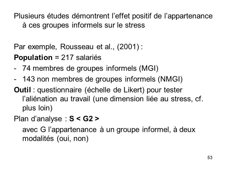 Plusieurs études démontrent l'effet positif de l'appartenance à ces groupes informels sur le stress