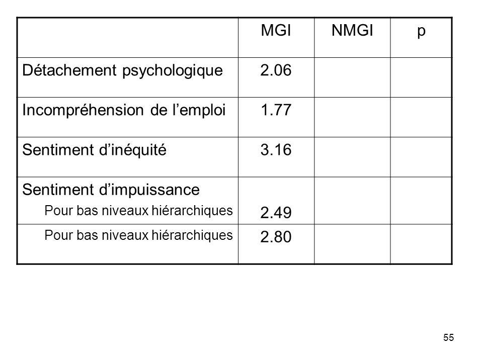 Détachement psychologique 2.06 Incompréhension de l'emploi 1.77