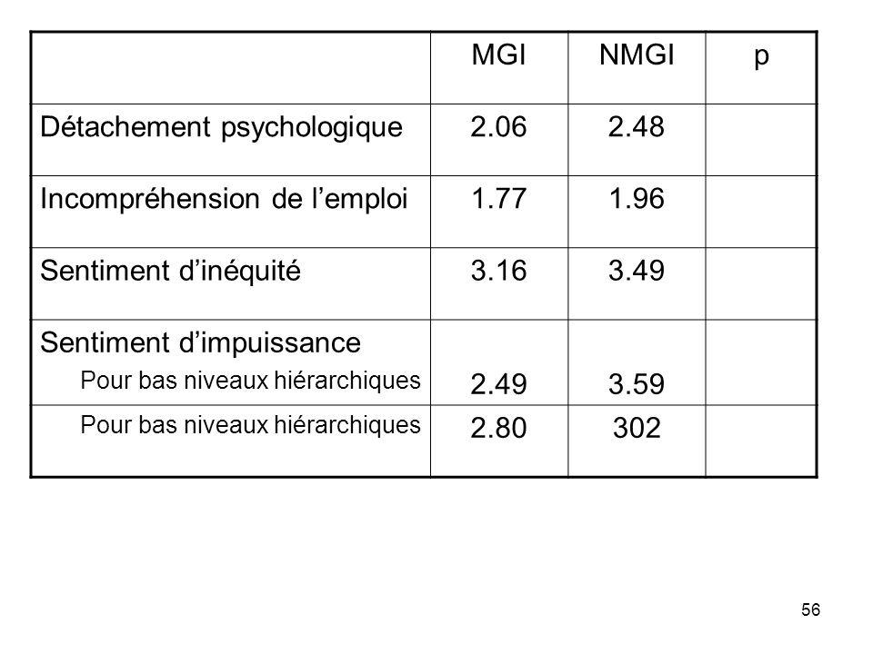 Détachement psychologique 2.06 2.48 Incompréhension de l'emploi 1.77