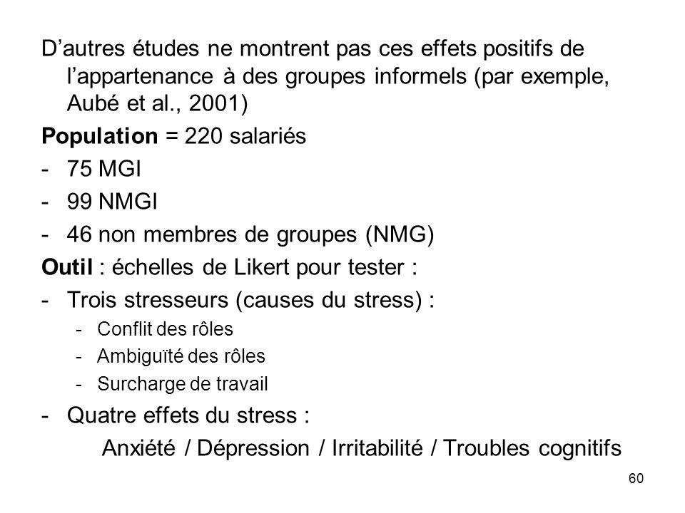 Anxiété / Dépression / Irritabilité / Troubles cognitifs