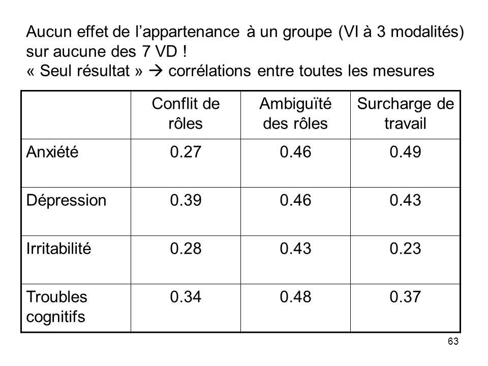 Aucun effet de l'appartenance à un groupe (VI à 3 modalités)