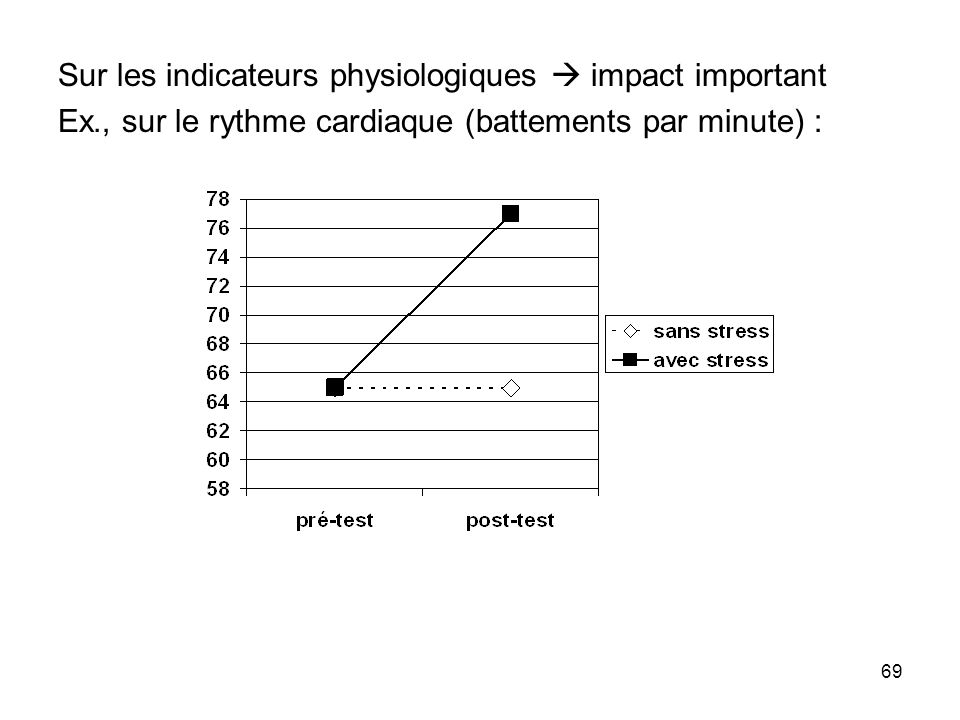 Sur les indicateurs physiologiques  impact important