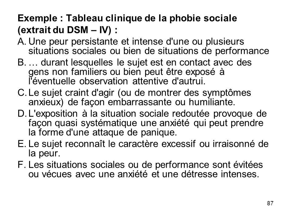 Exemple : Tableau clinique de la phobie sociale