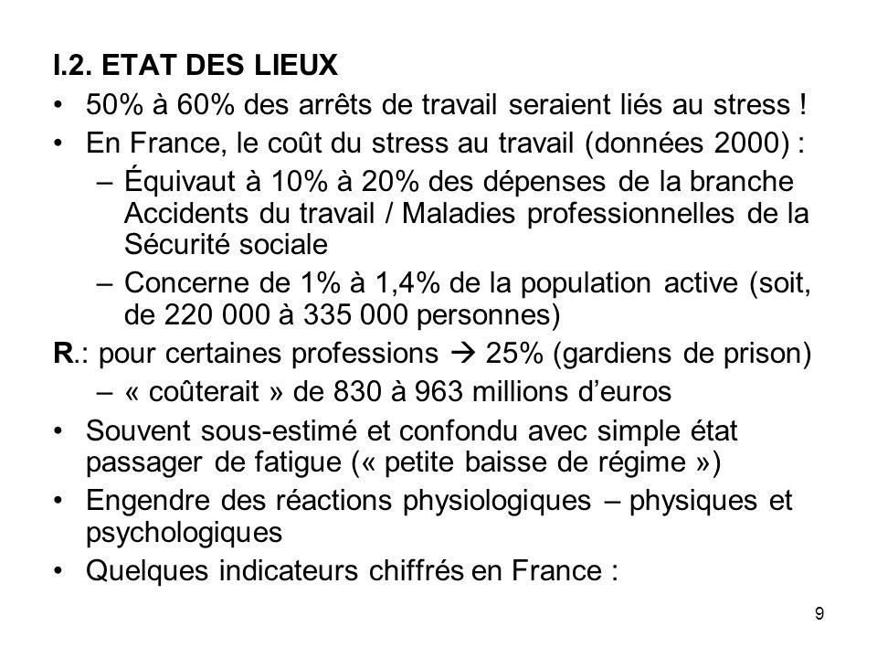 I.2. ETAT DES LIEUX 50% à 60% des arrêts de travail seraient liés au stress ! En France, le coût du stress au travail (données 2000) :