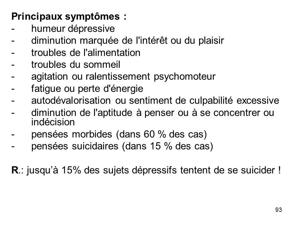 Principaux symptômes :