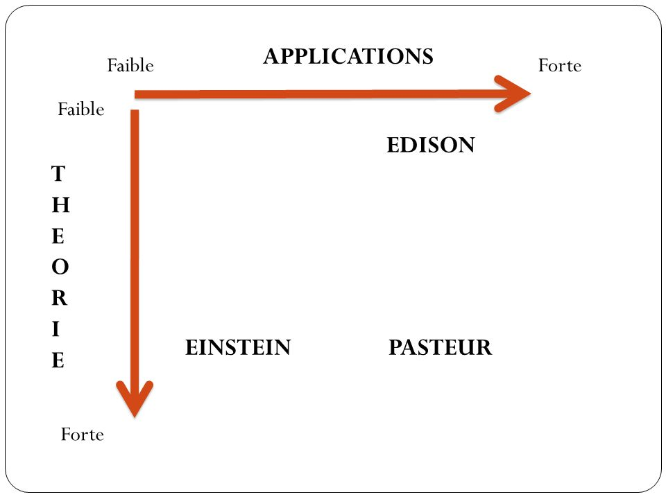 APPLICATIONS EDISON T H E O R I E EINSTEIN PASTEUR Faible Forte Faible