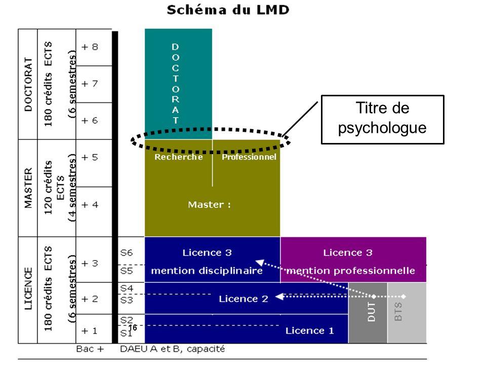 Titre de psychologue Université de Lorraine