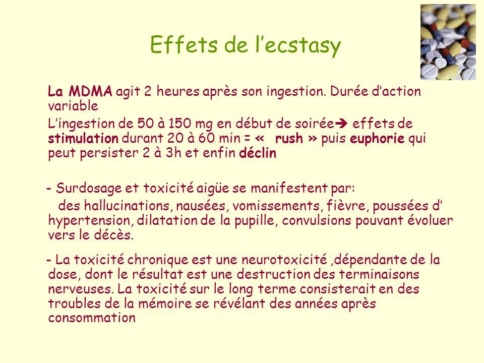 Effets de l'ecstasy La MDMA agit 2 heures après son ingestion. Durée d'action variable.