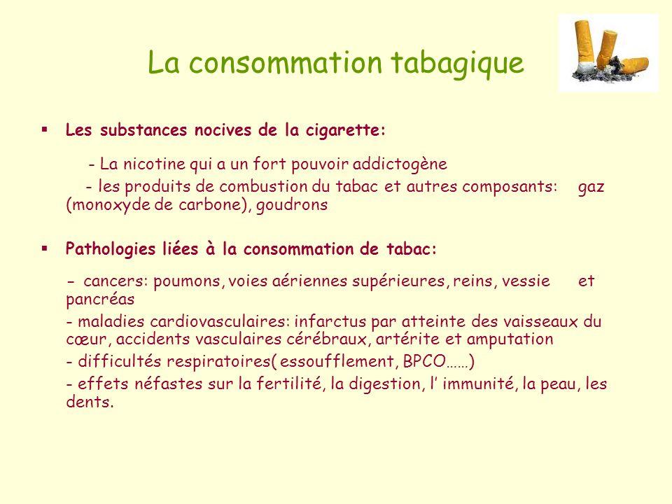 La consommation tabagique