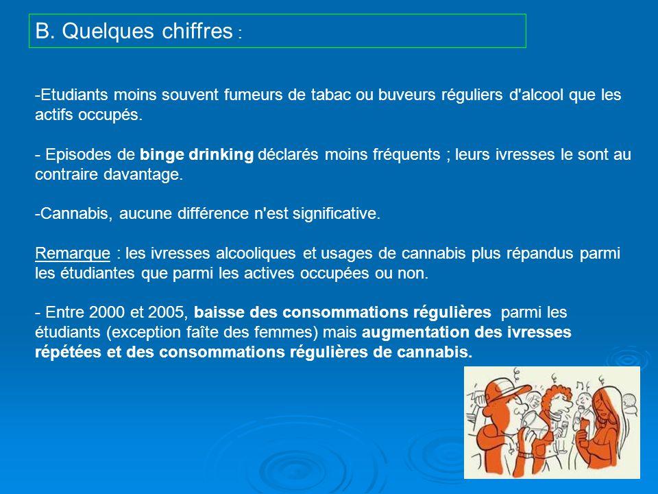 B. Quelques chiffres : Etudiants moins souvent fumeurs de tabac ou buveurs réguliers d alcool que les actifs occupés.