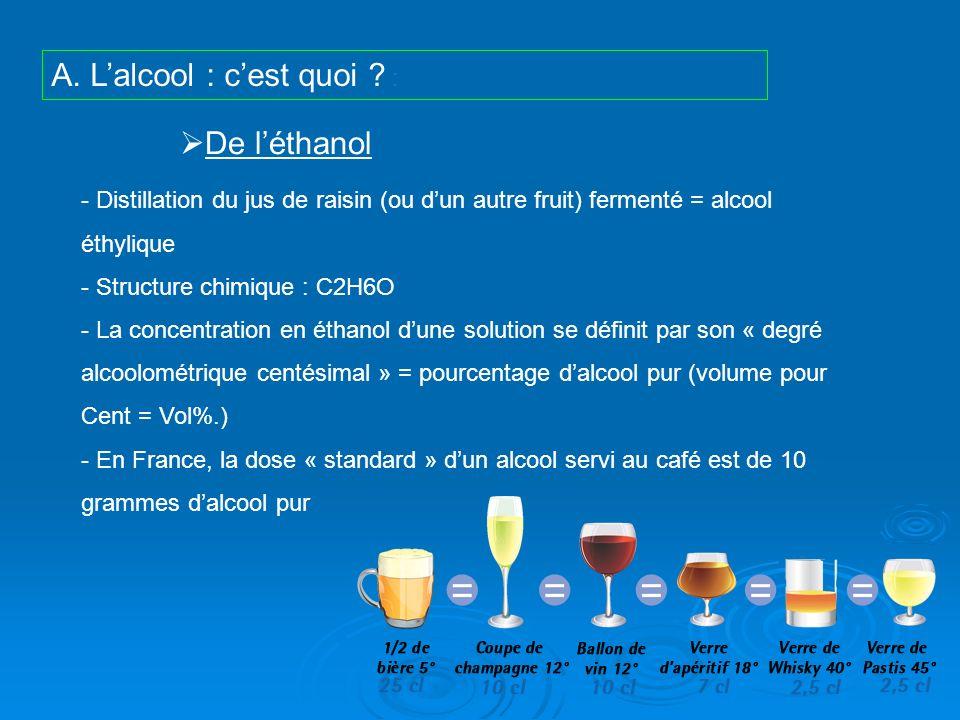 A. L'alcool : c'est quoi :
