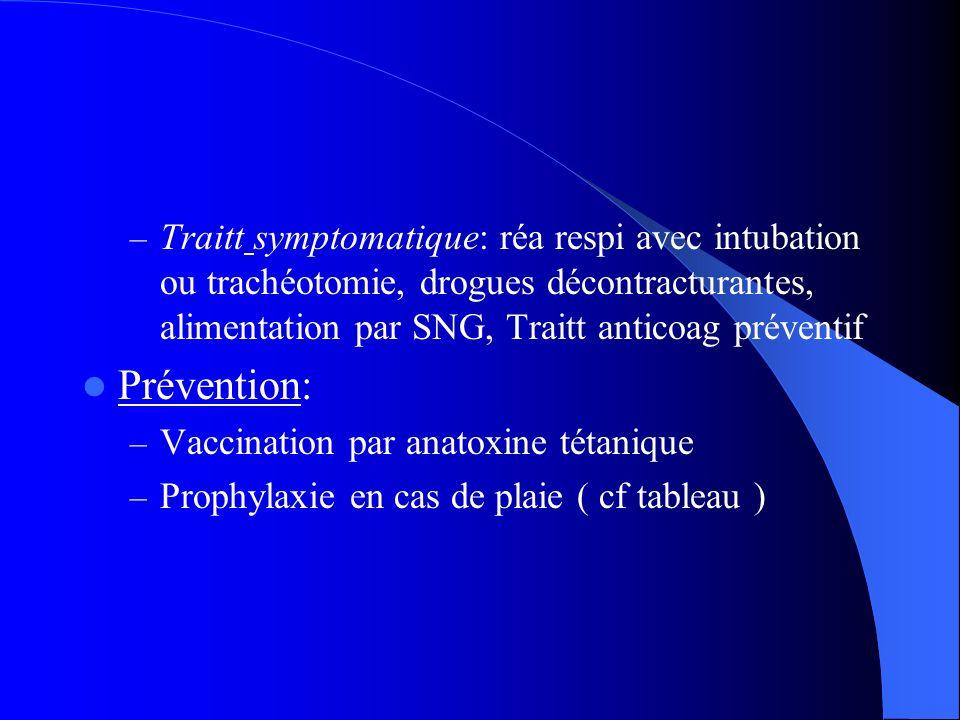 Traitt symptomatique: réa respi avec intubation ou trachéotomie, drogues décontracturantes, alimentation par SNG, Traitt anticoag préventif