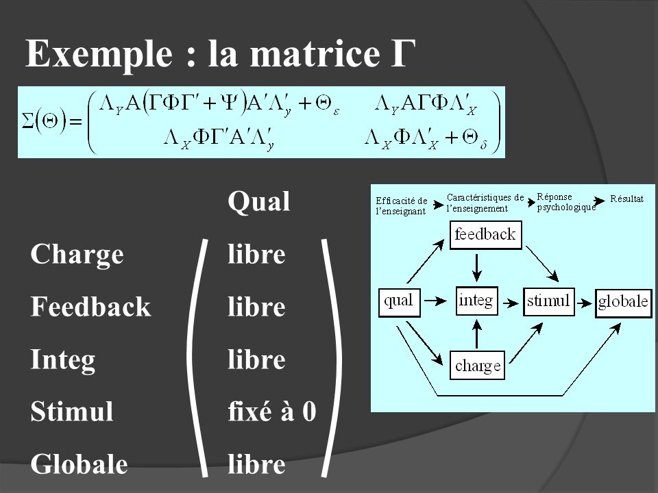 Exemple : la matrice Γ Qual Charge libre Feedback libre Integ libre