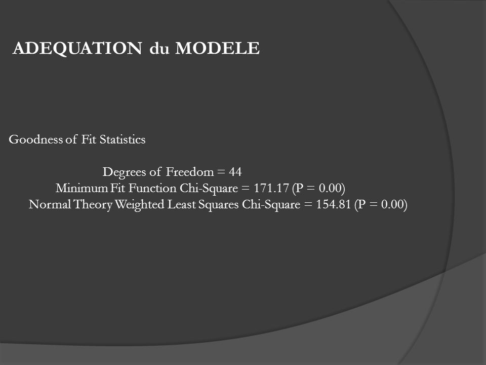 ADEQUATION du MODELE Goodness of Fit Statistics