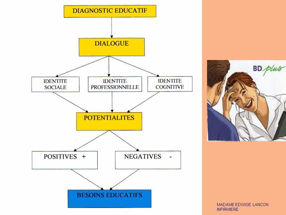 DEMARCHE DU DIAGNOSTIC EDUCATIF