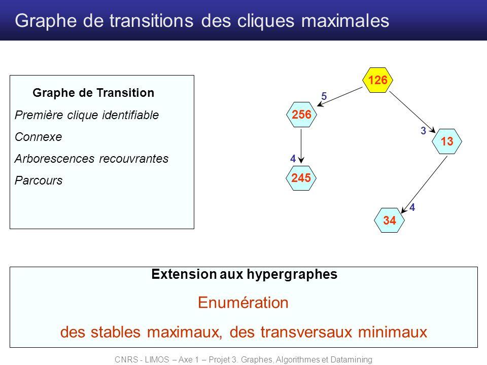 Extension aux hypergraphes