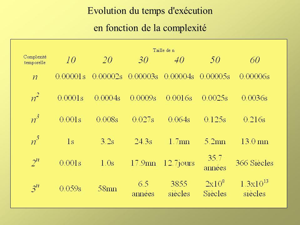 Evolution du temps d exécution en fonction de la complexité
