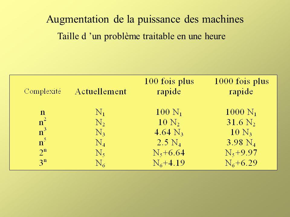 Augmentation de la puissance des machines