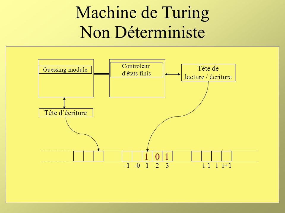 Machine de Turing Non Déterministe