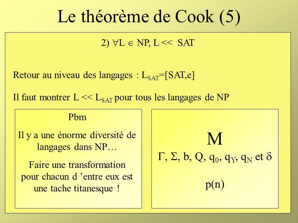Le théorème de Cook (5) M , , b, Q, q0, qY, qN et  p(n)