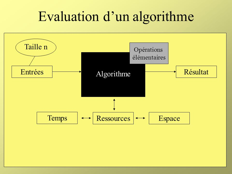 Evaluation d'un algorithme