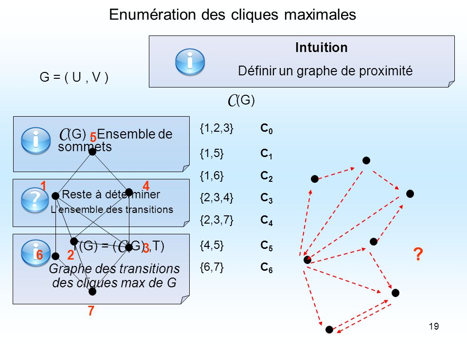 C(G) , Ensemble de sommets