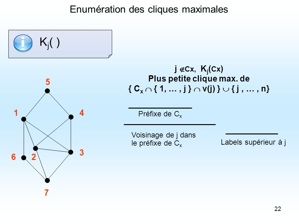 Plus petite clique max. de { Cx  { 1, … , j }  v(j) }  { j , … , n}