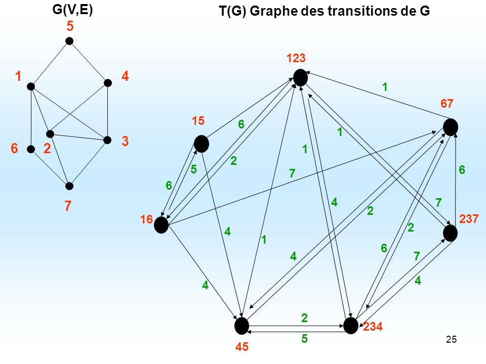 T(G) Graphe des transitions de G