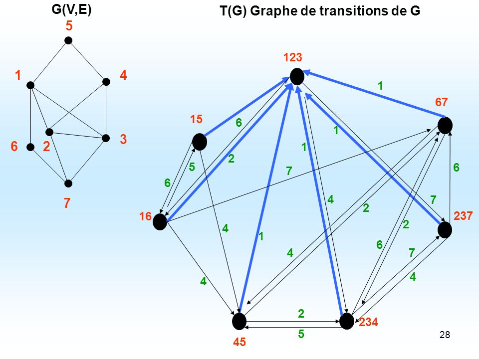 T(G) Graphe de transitions de G