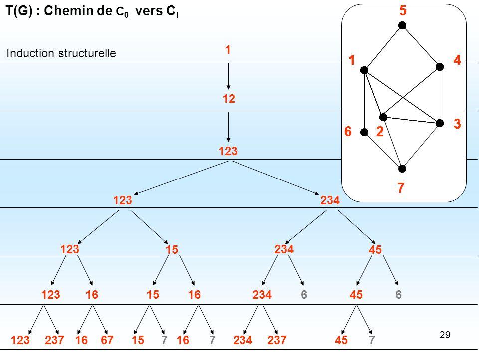 T(G) : Chemin de C0 vers Ci