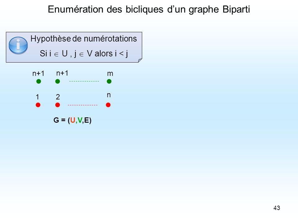 Enumération des bicliques d'un graphe Biparti