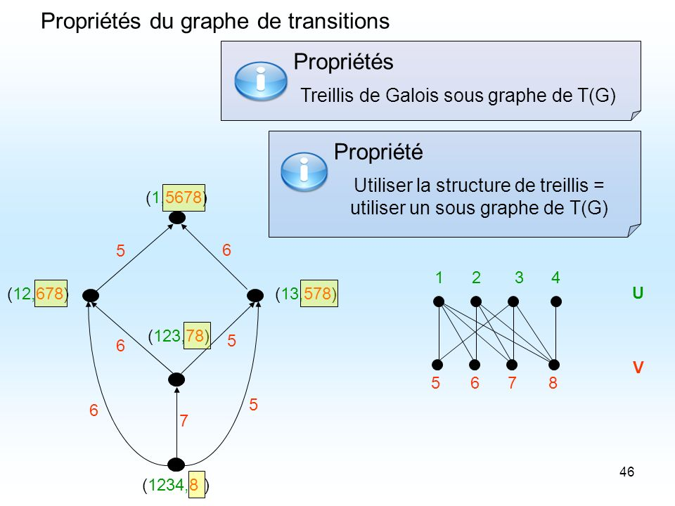 Propriétés du graphe de transitions