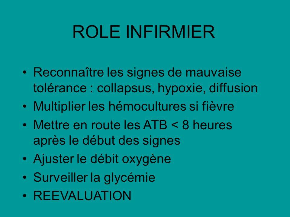 ROLE INFIRMIER Reconnaître les signes de mauvaise tolérance : collapsus, hypoxie, diffusion. Multiplier les hémocultures si fièvre.