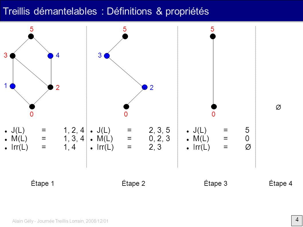 Treillis démantelables : Définitions & propriétés